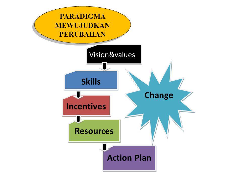 VARIASI PERUBAHAN Vision&valuesSkillsIncentivesResourcesAction PlanChange Vision&values Skills Incentives Resources Action Plan Confusion Anxiety Resistance Frustration Treadmill