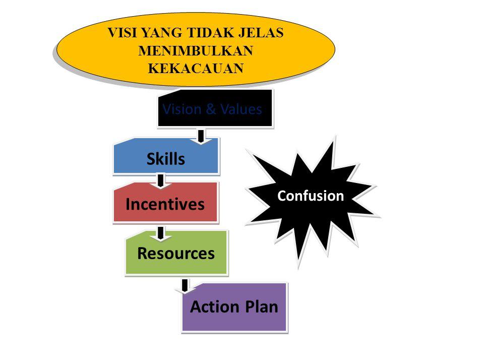 PARADIGMA MEWUJUDKAN PERUBAHAN Vision&values Skills Incentives Resources Action Plan Change