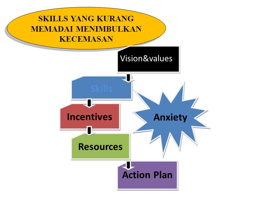 VISI YANG TIDAK JELAS MENIMBULKAN KEKACAUAN Vision & Values Skills Incentives Resources Action Plan Confusion