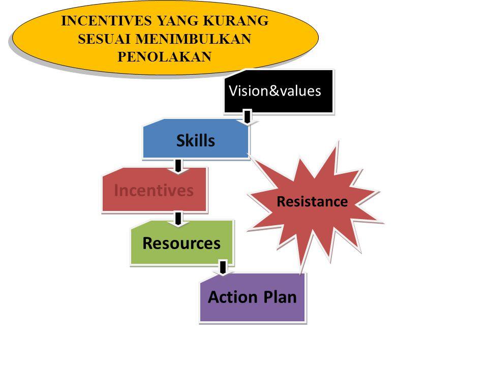 SKILLS YANG KURANG MEMADAI MENIMBULKAN KECEMASAN Vision&values Skills Incentives Resources Action Plan Anxiety