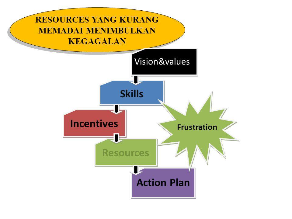 INCENTIVES YANG KURANG SESUAI MENIMBULKAN PENOLAKAN Vision&values Skills Incentives Resources Action Plan Resistance