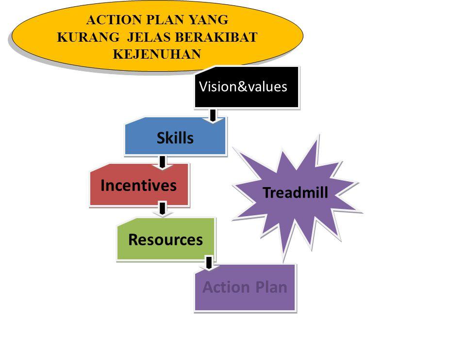RESOURCES YANG KURANG MEMADAI MENIMBULKAN KEGAGALAN Vision&values Skills Incentives Resources Action Plan Frustration
