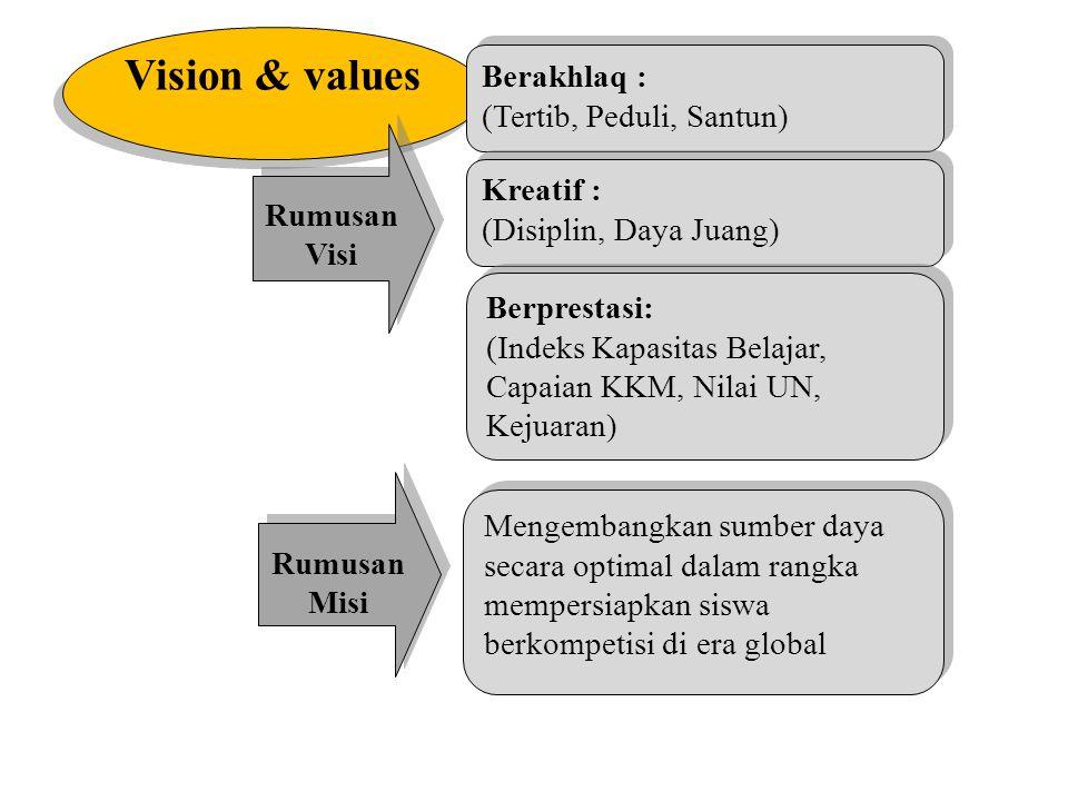 ACTION PLAN YANG KURANG JELAS BERAKIBAT KEJENUHAN Vision&values Skills Incentives Resources Action Plan Treadmill
