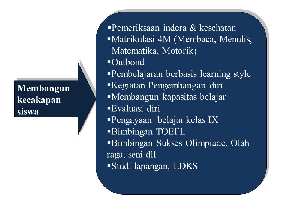 MEMBANGUN KECAKAPAN (SKILLS) Meningkatkan kecakapan Guru & TU  Pelatihan Bhs Inggris & ICT  Pendampingan dari LPTK  Pelatihan dari Universitas  Me