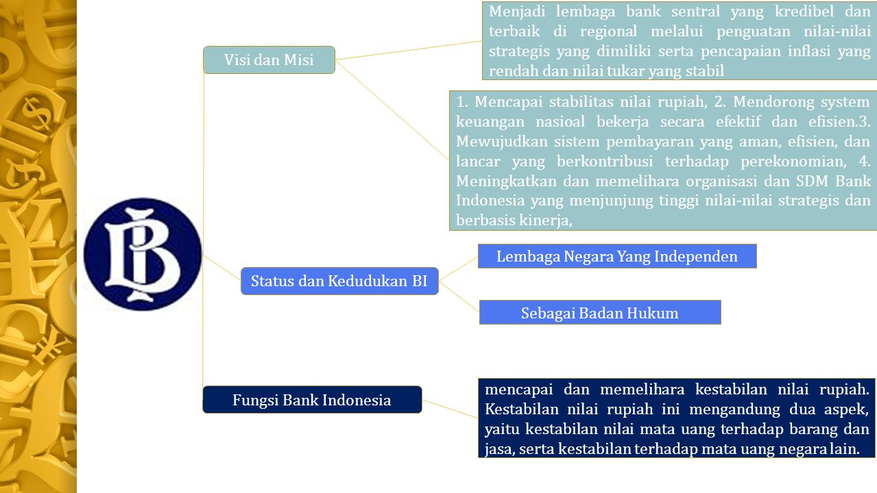 Fungsi Bank Indonesia Visi dan Misi Status dan Kedudukan BI Menjadi lembaga bank sentral yang kredibel dan terbaik di regional melalui penguatan nilai-nilai strategis yang dimiliki serta pencapaian inflasi yang rendah dan nilai tukar yang stabil 1.