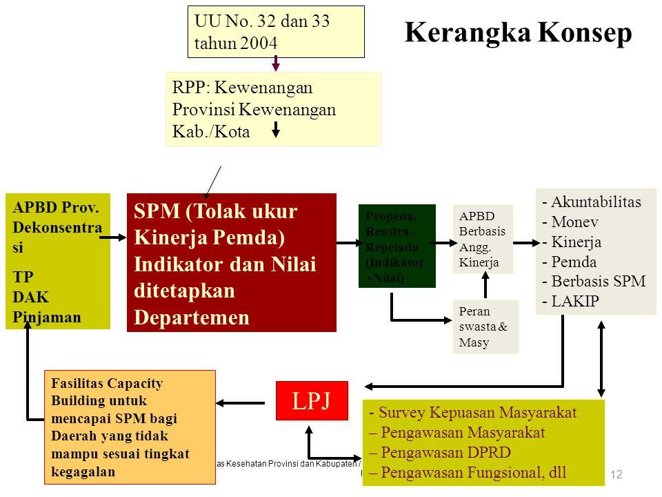 Pengembangan Kapasitas Kepala Dinas Kesehatan Provinsi dan Kabupaten / Kota Dalam Kebijakan dan Manajemen Kesehatan PMPK FK UGM - Badan PSDM Kemenkes