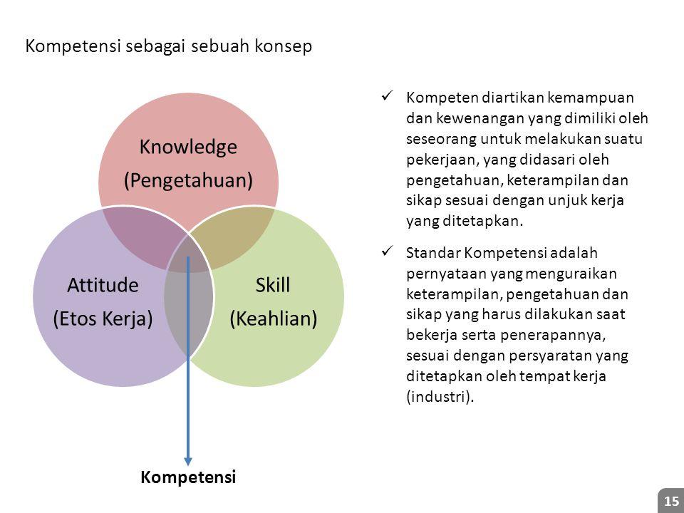 Kompetensi sebagai sebuah konsep 15 Kompeten diartikan kemampuan dan kewenangan yang dimiliki oleh seseorang untuk melakukan suatu pekerjaan, yang didasari oleh pengetahuan, keterampilan dan sikap sesuai dengan unjuk kerja yang ditetapkan.