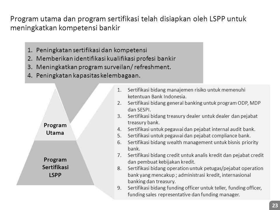 23 Program Utama Program Sertifikasi LSPP 1.Peningkatan sertifikasi dan kompetensi 2.Memberikan identifikasi kualifikasi profesi bankir 3.Meningkatkan program surveilan/ refreshment.