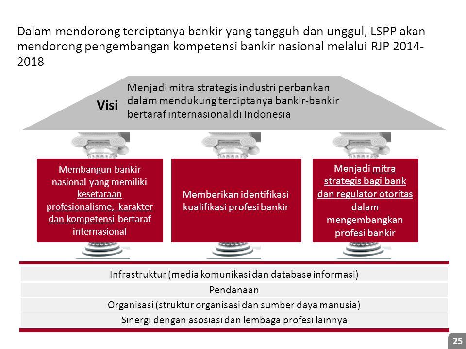 25 Memberikan identifikasi kualifikasi profesi bankir Menjadi mitra strategis bagi bank dan regulator otoritas dalam mengembangkan profesi bankir Membangun bankir nasional yang memiliki kesetaraan profesionalisme, karakter dan kompetensi bertaraf internasional Visi Infrastruktur (media komunikasi dan database informasi) Pendanaan Organisasi (struktur organisasi dan sumber daya manusia) Menjadi mitra strategis industri perbankan dalam mendukung terciptanya bankir-bankir bertaraf internasional di Indonesia Sinergi dengan asosiasi dan lembaga profesi lainnya Dalam mendorong terciptanya bankir yang tangguh dan unggul, LSPP akan mendorong pengembangan kompetensi bankir nasional melalui RJP 2014- 2018