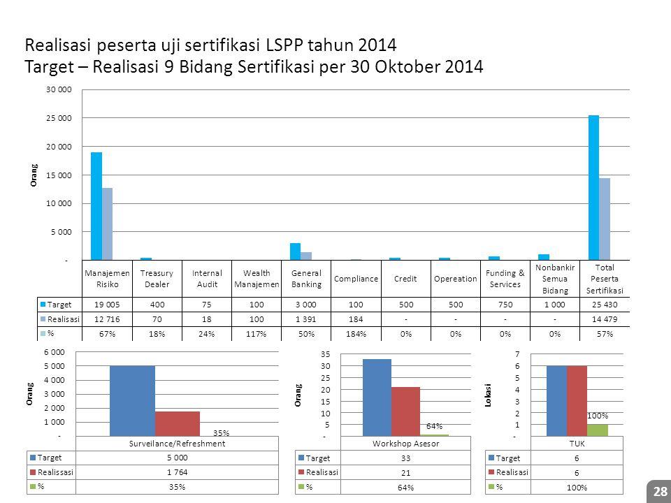 28 Realisasi peserta uji sertifikasi LSPP tahun 2014 Target – Realisasi 9 Bidang Sertifikasi per 30 Oktober 2014