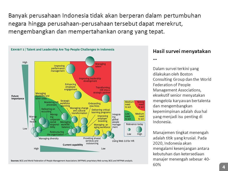 Dalam survei terkini yang dilakukan oleh Boston Consulting Group dan the World Federation of People Management Associations, eksekutif senior menyatakan mengelola karyawan bertalenta dan mengembangkan kepemimpinan adalah dua hal yang menjadi isu penting di Indonesia.