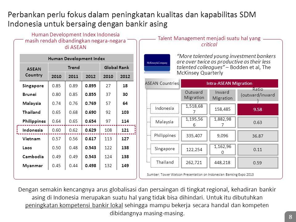 Human Development Index Indonesia masih rendah dibandingkan negara-negara di ASEAN Talent Management menjadi suatu hal yang critical Human Development Index ASEAN Country TrendGlobal Rank 20102011201220102012 Singapore0.850.890.8952718 Brunei0.800.850.8553730 Malaysia0.740.760.7695764 Thailand0.650.680.69092103 Philippines0.640.650.65497114 Indonesia0.600.620.629108121 Vietnam0.570.560.617113127 Laos0.500.480.543122138 Cambodia0.49 0.543124138 Myanmar0.450.440.498132149 Perbankan perlu fokus dalam peningkatan kualitas dan kapabilitas SDM Indonesia untuk bersaing dengan bankir asing Dengan semakin kencangnya arus globalisasi dan persaingan di tingkat regional, kehadiran bankir asing di Indonesia merupakan suatu hal yang tidak bisa dihindari.