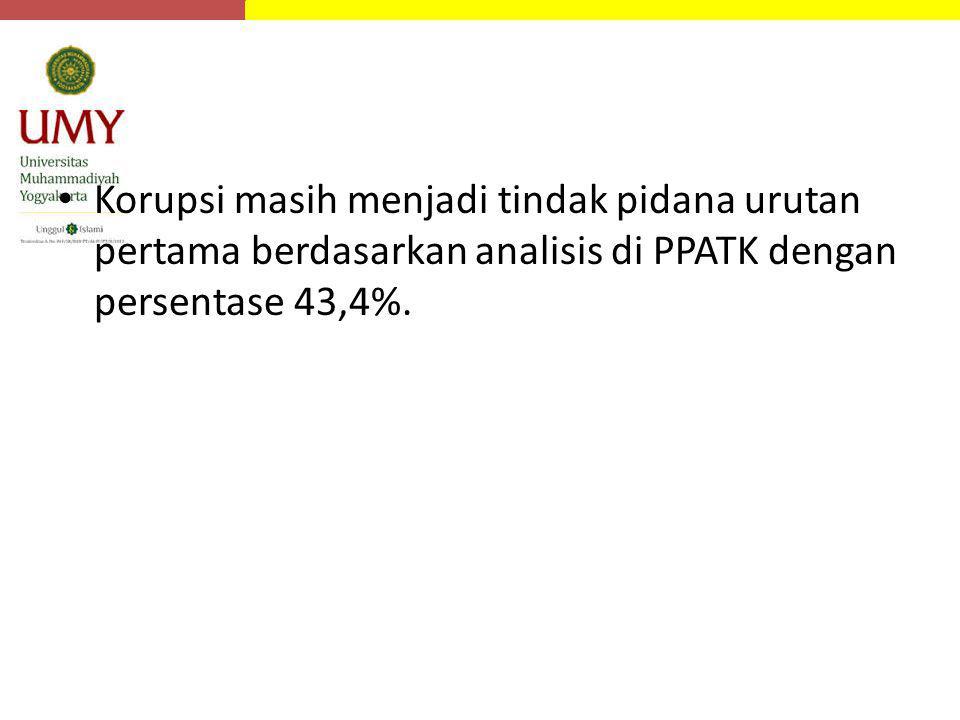 Korupsi masih menjadi tindak pidana urutan pertama berdasarkan analisis di PPATK dengan persentase 43,4%.