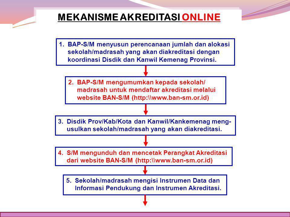 1. BAP-S/M menyusun perencanaan jumlah dan alokasi sekolah/madrasah yang akan diakreditasi dengan koordinasi Disdik dan Kanwil Kemenag Provinsi. 2. BA