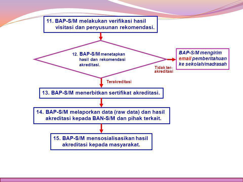Tidak ter- akreditasi 11.BAP-S/M melakukan verifikasi hasil visitasi dan penyusunan rekomendasi.