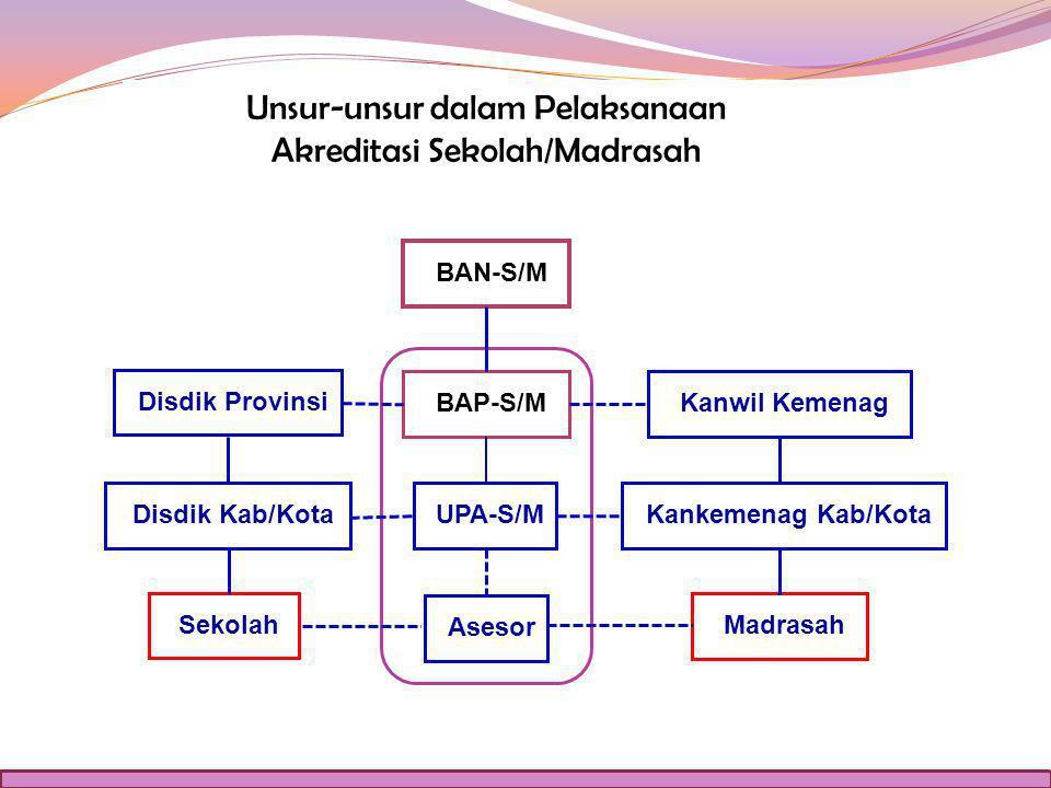 Unsur-unsur dalam Pelaksanaan Akreditasi Sekolah/Madrasah BAN-S/M BAP-S/M UPA-S/M Asesor Disdik Provinsi Kanwil Kemenag Disdik Kab/KotaKankemenag Kab/Kota Madrasah Sekolah