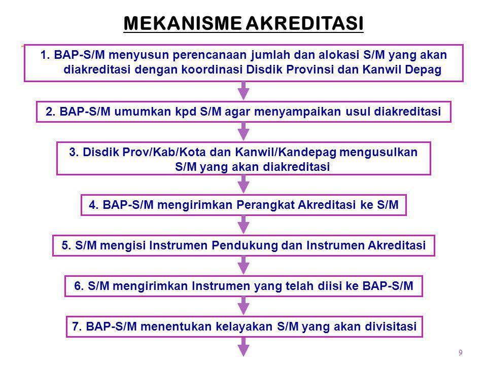 9 MEKANISME AKREDITASI 1. BAP-S/M menyusun perencanaan jumlah dan alokasi S/M yang akan diakreditasi dengan koordinasi Disdik Provinsi dan Kanwil Depa