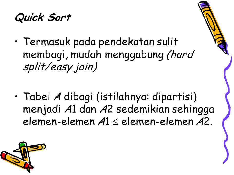 Quick Sort Termasuk pada pendekatan sulit membagi, mudah menggabung (hard split/easy join) Tabel A dibagi (istilahnya: dipartisi) menjadi A1 dan A2 se