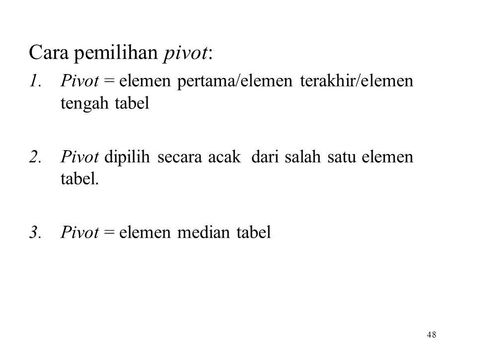 48 Cara pemilihan pivot: 1.Pivot = elemen pertama/elemen terakhir/elemen tengah tabel 2.Pivot dipilih secara acak dari salah satu elemen tabel.