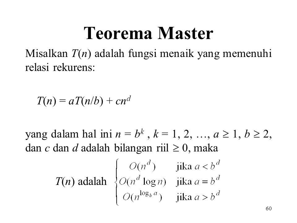 Teorema Master Misalkan T(n) adalah fungsi menaik yang memenuhi relasi rekurens: T(n) = aT(n/b) + cn d yang dalam hal ini n = b k, k = 1, 2, …, a  1, b  2, dan c dan d adalah bilangan riil  0, maka T(n) adalah 60