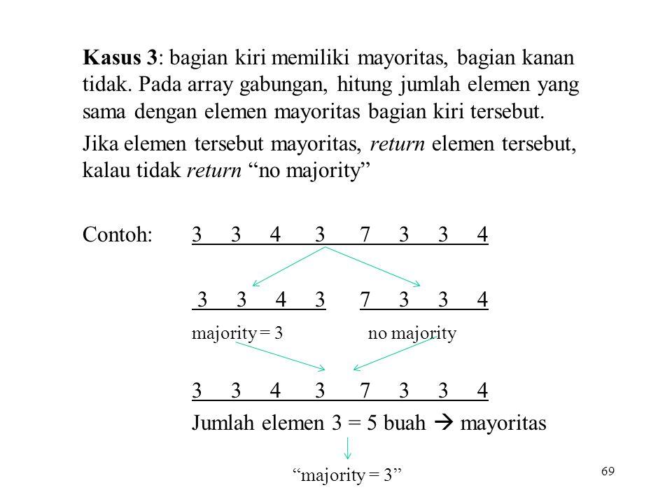 Kasus 3: bagian kiri memiliki mayoritas, bagian kanan tidak.