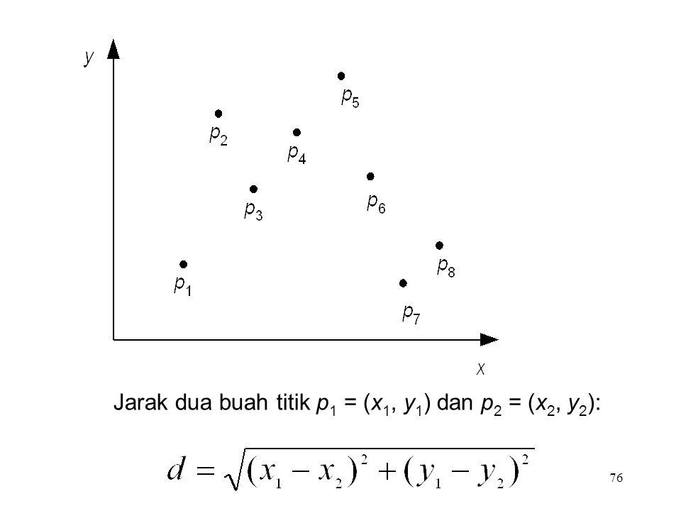 76 Jarak dua buah titik p 1 = (x 1, y 1 ) dan p 2 = (x 2, y 2 ):