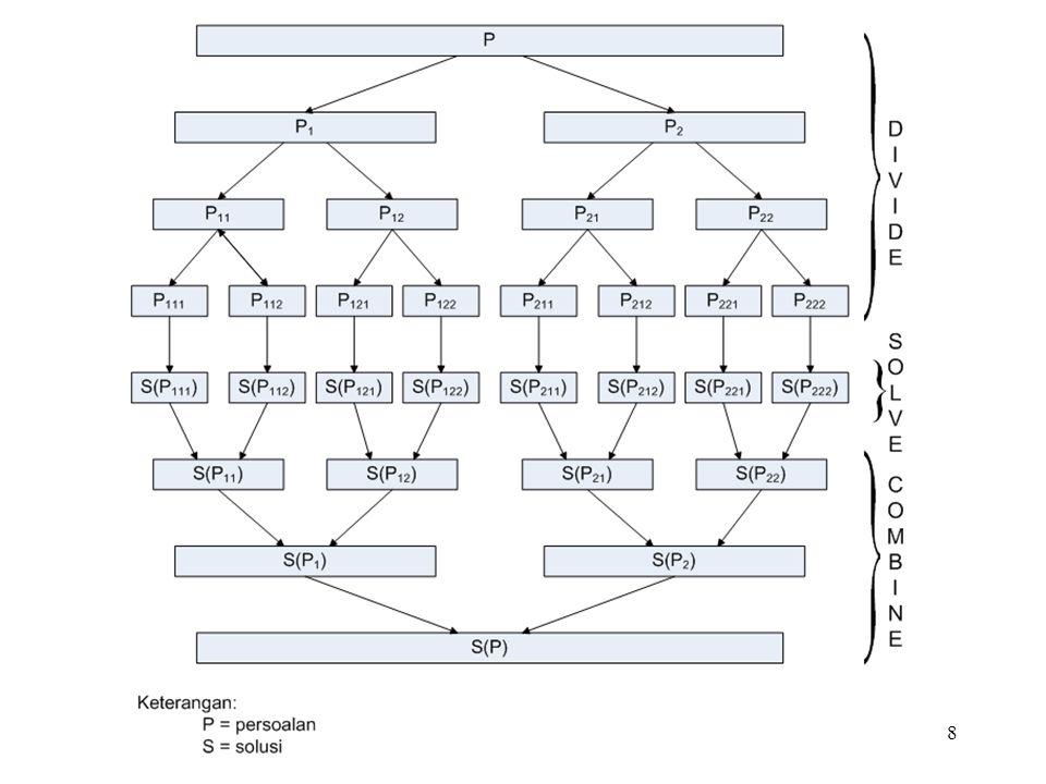 49 Kompleksitas Algoritma Quicksort: 1.