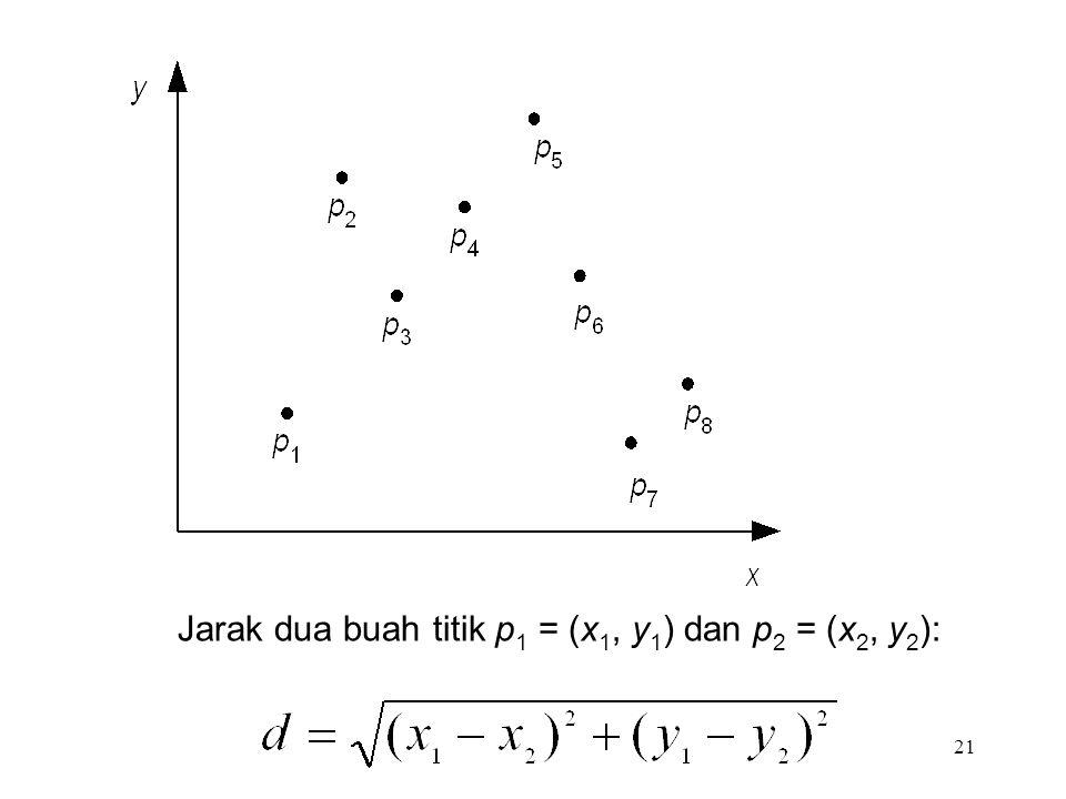 21 Jarak dua buah titik p 1 = (x 1, y 1 ) dan p 2 = (x 2, y 2 ):