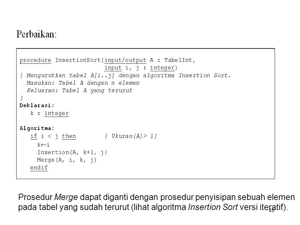 46 Prosedur Merge dapat diganti dengan prosedur penyisipan sebuah elemen pada tabel yang sudah terurut (lihat algoritma Insertion Sort versi iteratif)