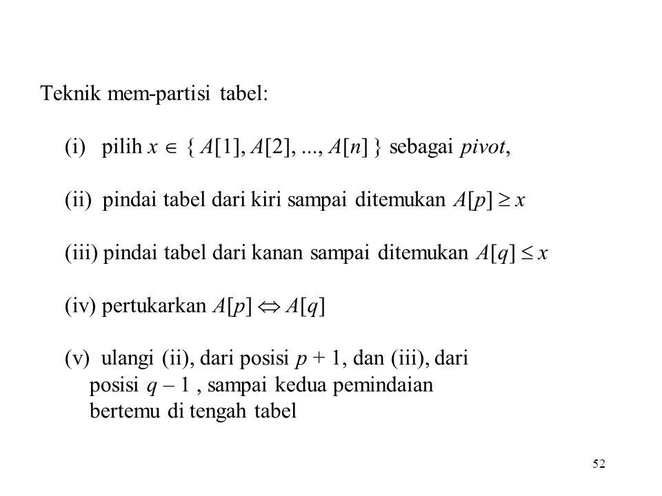 52 Teknik mem-partisi tabel: (i) pilih x  { A[1], A[2],..., A[n] } sebagai pivot, (ii) pindai tabel dari kiri sampai ditemukan A[p]  x (iii) pindai tabel dari kanan sampai ditemukan A[q]  x (iv) pertukarkan A[p]  A[q] (v) ulangi (ii), dari posisi p + 1, dan (iii), dari posisi q – 1, sampai kedua pemindaian bertemu di tengah tabel