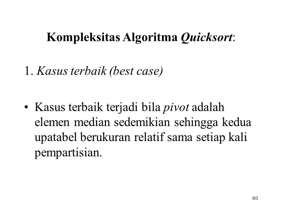 60 Kompleksitas Algoritma Quicksort: 1. Kasus terbaik (best case) Kasus terbaik terjadi bila pivot adalah elemen median sedemikian sehingga kedua upat