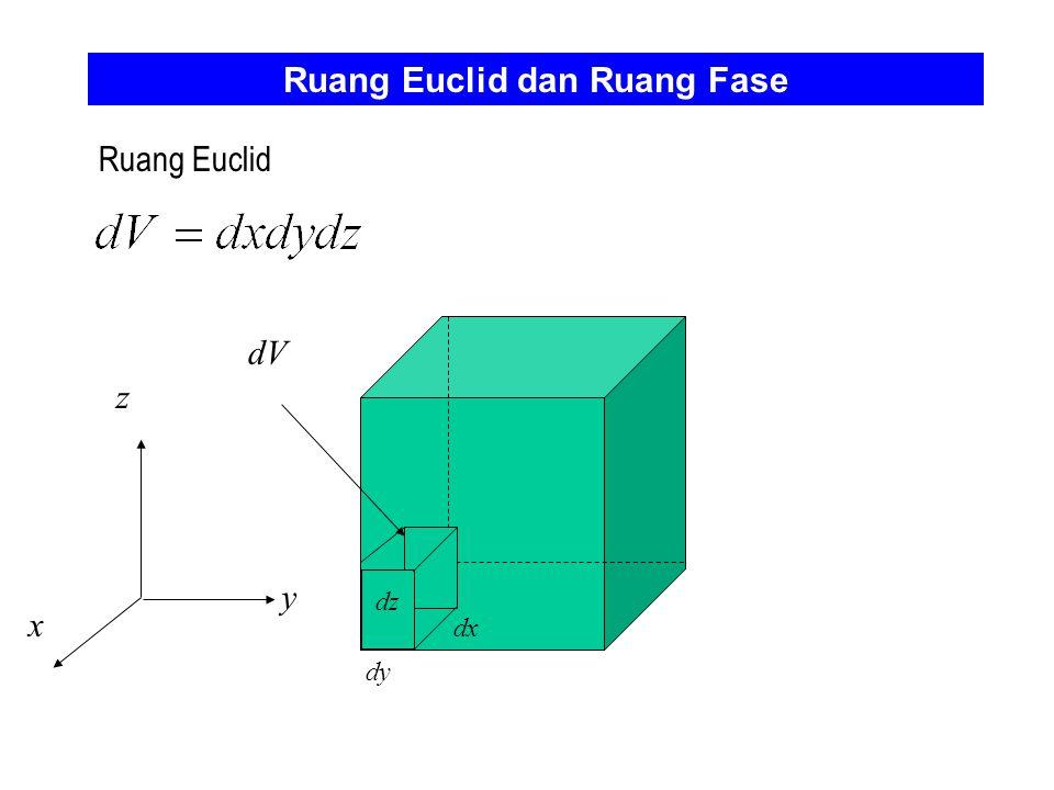 Ruang Euclid dan Ruang Fase Ruang Euclid z x y dy dx dz dV