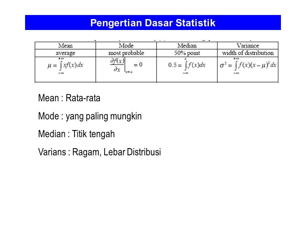 Pengertian Dasar Statistik Mean : Rata-rata Mode : yang paling mungkin Median : Titik tengah Varians : Ragam, Lebar Distribusi