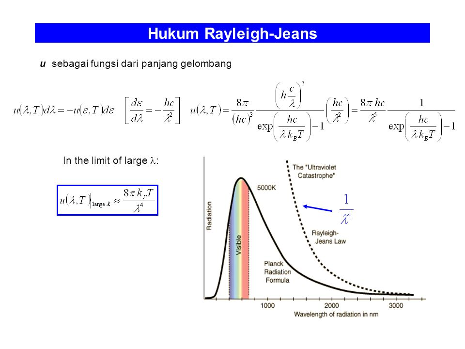Hukum Rayleigh-Jeans In the limit of large : u sebagai fungsi dari panjang gelombang