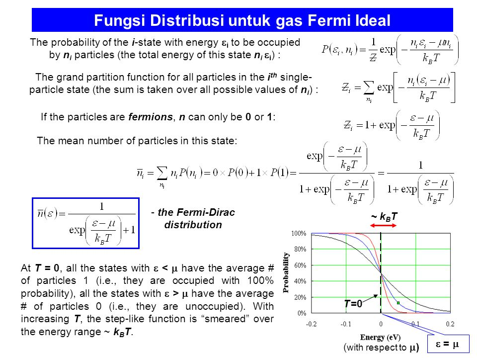 Fungsi Distribusi untuk gas Fermi Ideal The probability of the i-state with energy  i to be occupied by n i particles (the total energy of this state
