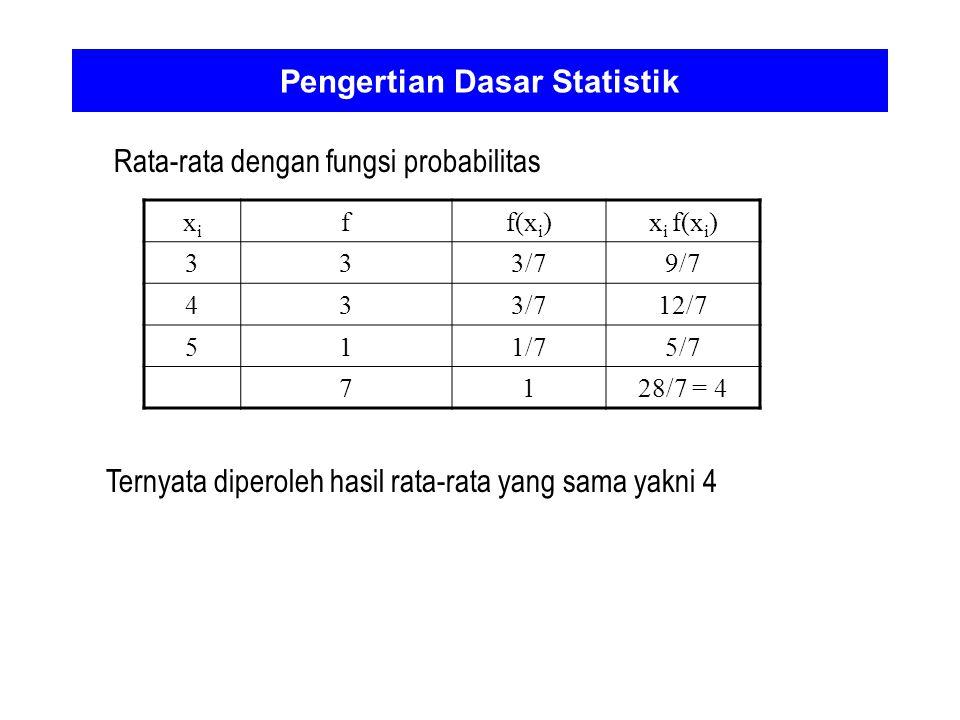 Pengertian Dasar Statistik Rata-rata dengan fungsi probabilitas xixi ff(x i )x i f(x i ) 333/79/7 433/712/7 511/75/7 7128/7 = 4 Ternyata diperoleh has