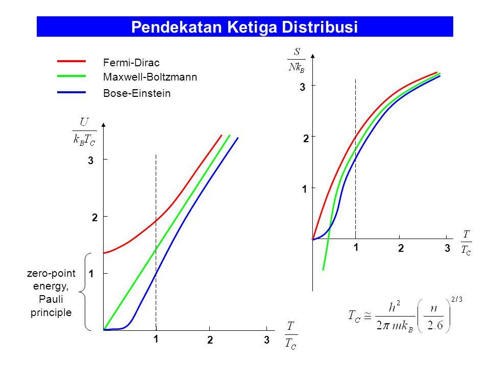 Pendekatan Ketiga Distribusi 1 23 1 2 3 1 23 1 2 3 Fermi-Dirac Maxwell-Boltzmann Bose-Einstein zero-point energy, Pauli principle