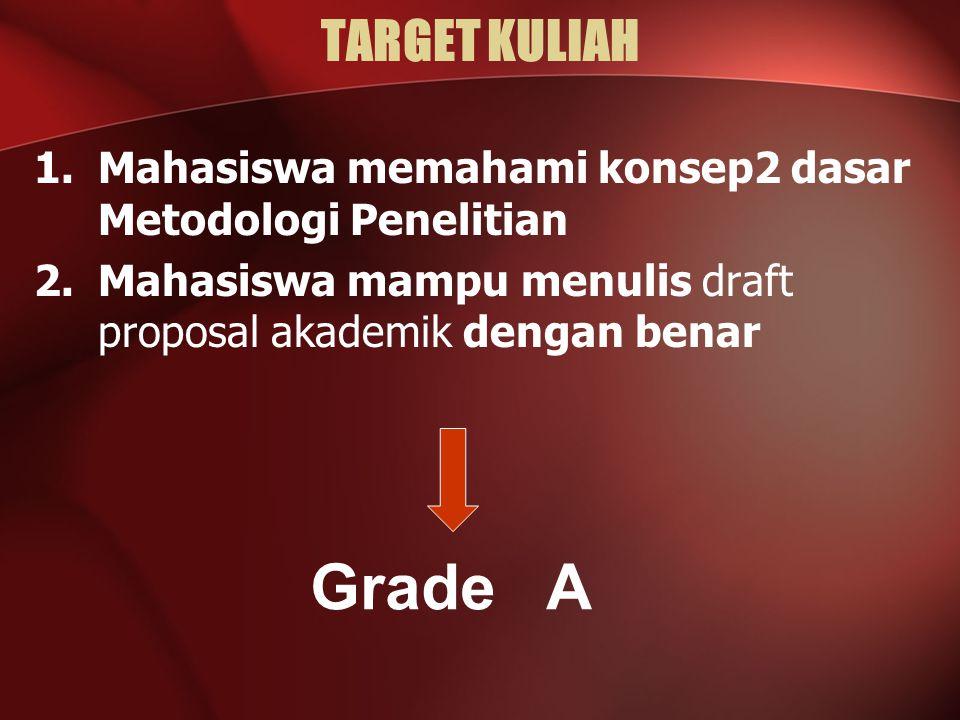 TARGET KULIAH 1.Mahasiswa memahami konsep2 dasar Metodologi Penelitian 2.Mahasiswa mampu menulis draft proposal akademik dengan benar Grade A