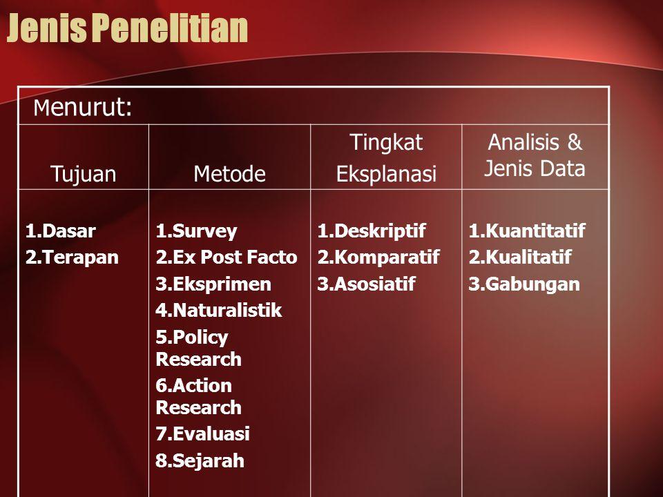 Jenis Penelitian M enurut: TujuanMetode Tingkat Eksplanasi Analisis & Jenis Data 1.Dasar 2.Terapan 1.Survey 2.Ex Post Facto 3.Eksprimen 4.Naturalistik