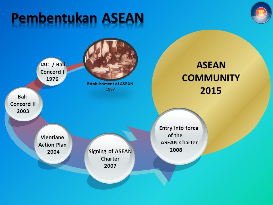 ASEAN COMMUNITY 2015 Bali Concord II 2003 Entry into force of the ASEAN Charter 2008 TAC / Bali Concord I 1976 Signing of ASEAN Charter 2007 Vientiane Action Plan 2004 Establishment of ASEAN 1967
