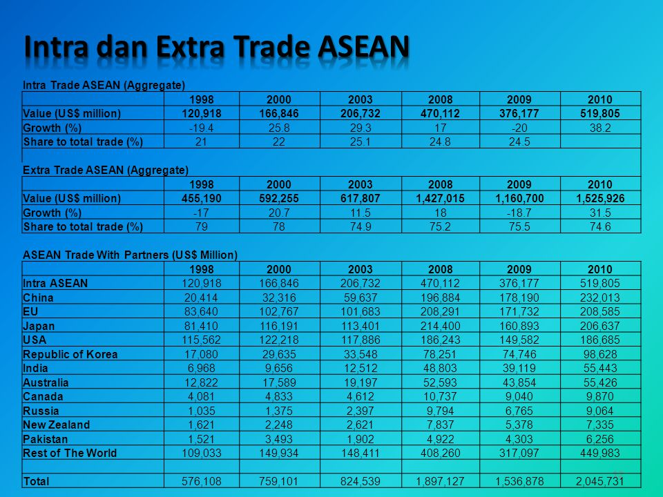 12 Intra Trade ASEAN (Aggregate) 199820002003200820092010 Value (US$ million)120,918166,846206,732470,112376,177519,805 Growth (%)-19.425.829.317-2038.2 Share to total trade (%)212225.124.824.5 Extra Trade ASEAN (Aggregate) 199820002003200820092010 Value (US$ million)455,190592,255617,8071,427,0151,160,7001,525,926 Growth (%)-1720.711.518-18.731.5 Share to total trade (%)797874.975.275.574.6 ASEAN Trade With Partners (US$ Million) 199820002003200820092010 Intra ASEAN120,918166,846206,732470,112376,177519,805 China20,41432,31659,637196,884178,190232,013 EU83,640102,767101,683208,291171,732208,585 Japan81,410116,191113,401214,400160,893206,637 USA115,562122,218117,886186,243149,582186,685 Republic of Korea17,08029,63533,54878,25174,74698,628 India6,9689,65612,51248,80339,11955,443 Australia12,82217,58919,19752,59343,85455,426 Canada4,0814,8334,61210,7379,0409,870 Russia1,0351,3752,3979,7946,7659,064 New Zealand1,6212,2482,6217,8375,3787,335 Pakistan1,5213,4931,9024,9224,3036,256 Rest of The World109,033149,934148,411408,260317,097449,983 Total576,108759,101824,5391,897,1271,536,8782,045,731
