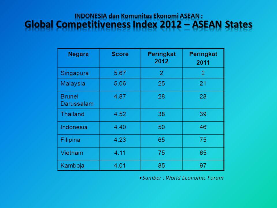 NegaraScorePeringkat 2012 Peringkat 2011 Singapura5.6722 Malaysia5.062521 Brunei Darussalam 4.8728 Thailand4.523839 Indonesia4.405046 Filipina4.236575