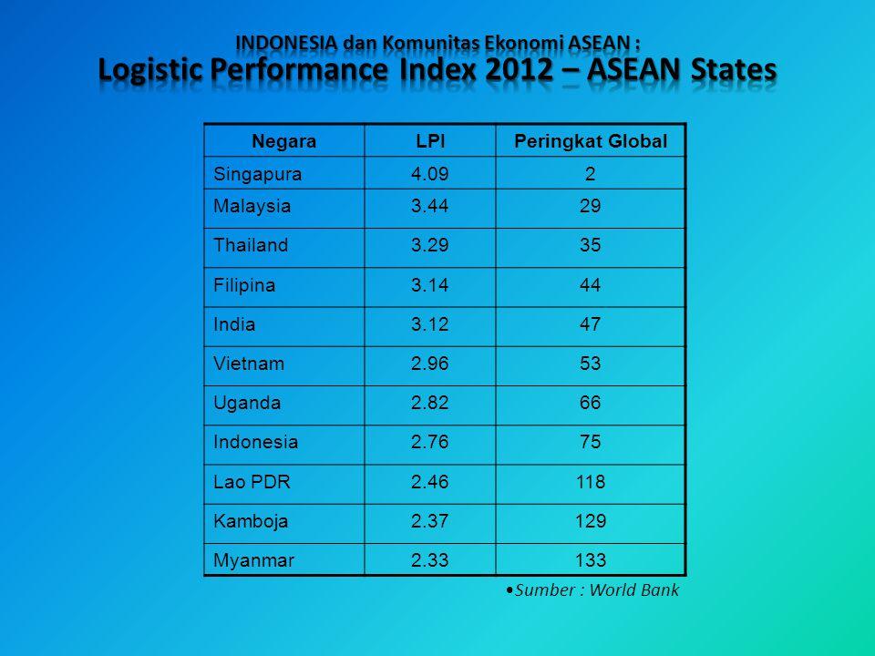 NegaraLPIPeringkat Global Singapura4.092 Malaysia3.4429 Thailand3.2935 Filipina3.1444 India3.1247 Vietnam2.9653 Uganda2.8266 Indonesia2.7675 Lao PDR2.