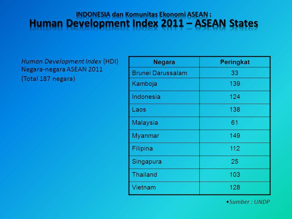 NegaraPeringkat Brunei Darussalam33 Kamboja139 Indonesia124 Laos138 Malaysia61 Myanmar149 Filipina112 Singapura25 Thailand103 Vietnam128 Human Develop