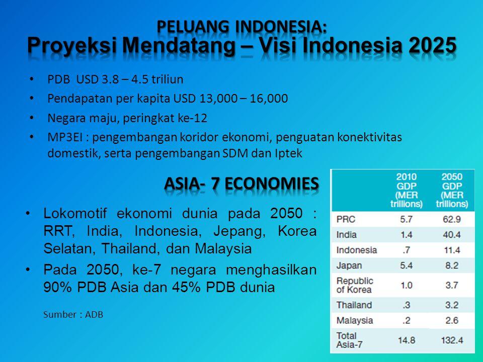 PDB USD 3.8 – 4.5 triliun Pendapatan per kapita USD 13,000 – 16,000 Negara maju, peringkat ke-12 MP3EI : pengembangan koridor ekonomi, penguatan konek