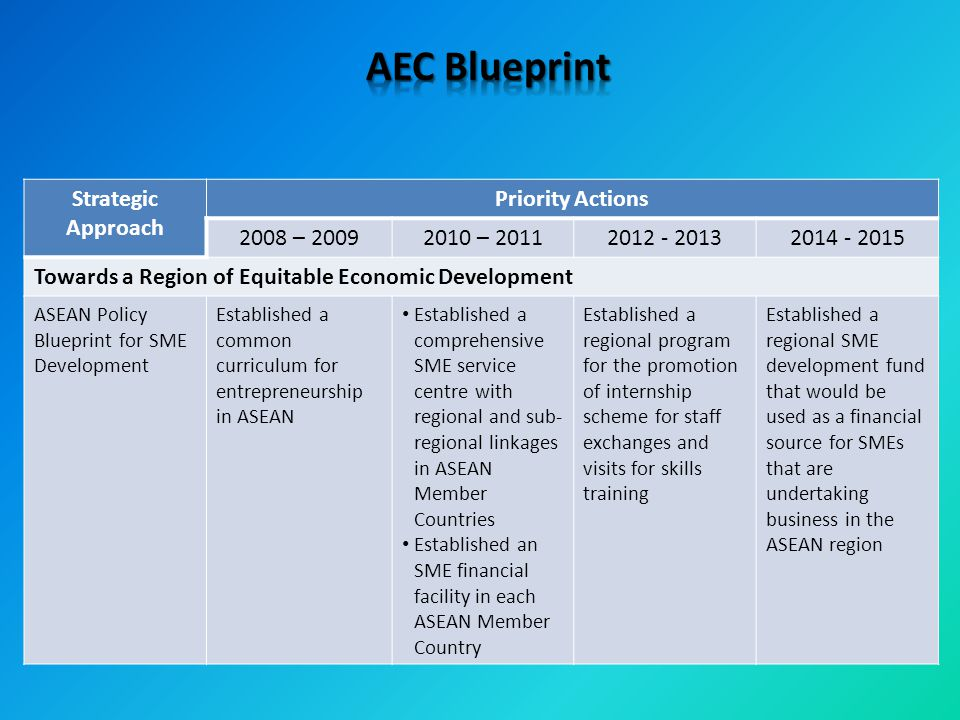 Strategic Approach Priority Actions 2008 – 20092010 – 20112012 - 20132014 - 2015 Towards a Region of Equitable Economic Development ASEAN Policy Blueprint for SME Development Established a common curriculum for entrepreneurship in ASEAN Established a comprehensive SME service centre with regional and sub- regional linkages in ASEAN Member Countries Established an SME financial facility in each ASEAN Member Country Established a regional program for the promotion of internship scheme for staff exchanges and visits for skills training Established a regional SME development fund that would be used as a financial source for SMEs that are undertaking business in the ASEAN region