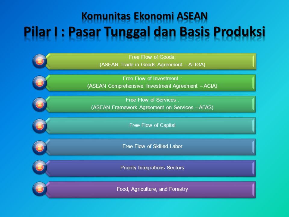 A. Single Market and Production Base Free Flow of Goods: (ASEAN Trade in Goods Agreement – ATIGA) Free Flow of Investment : (ASEAN Comprehensive Inves
