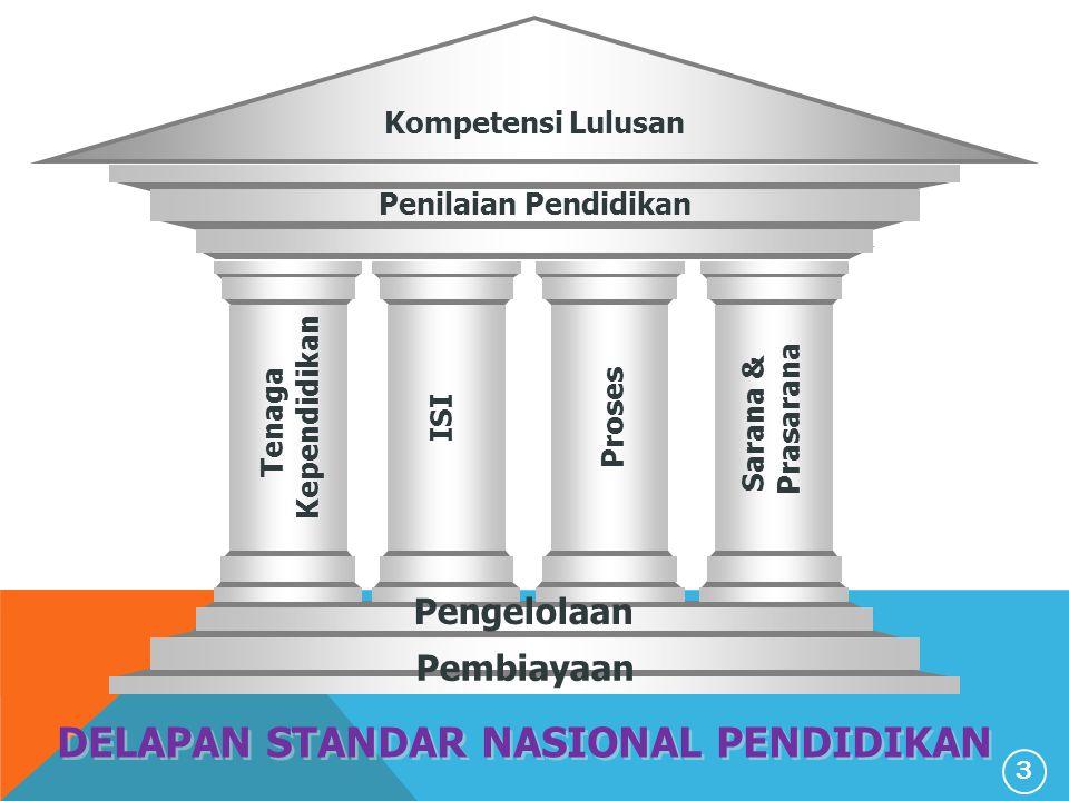 Kompetensi Lulusan Penilaian Pendidikan Tenaga Kependidikan ISI Proses Sarana & Prasarana Pembiayaan DELAPAN STANDAR NASIONAL PENDIDIKAN Pengelolaan 3