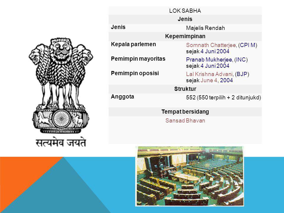 LOK SABHA Jenis Majelis Rendah Kepemimpinan Kepala parlemen Somnath Chatterjee, (CPI M) sejak 4 Juni 2004 Pemimpin mayoritas Pranab Mukherjee, (INC) s