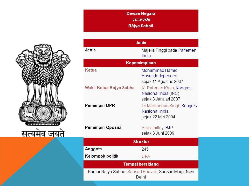 Dewan Negara राज्य सभा Rājya Sabhā Jenis Majelis Tinggi pada Parlemen India Kepemimpinan Ketua Mohammad Hamid Ansari,Independen sejak 11 Agustus 2007